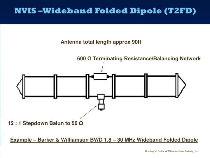 NVIS –Wideband Folded Dipole (T2FD)