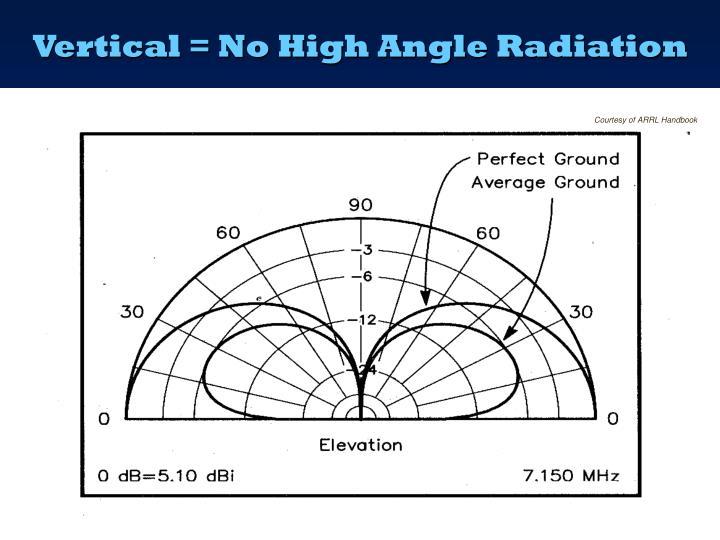 Vertical = No High Angle Radiation