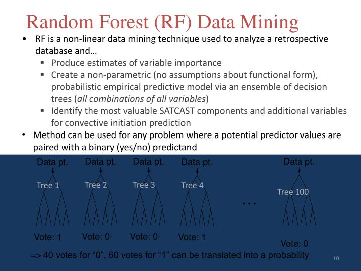 Random Forest (RF) Data Mining