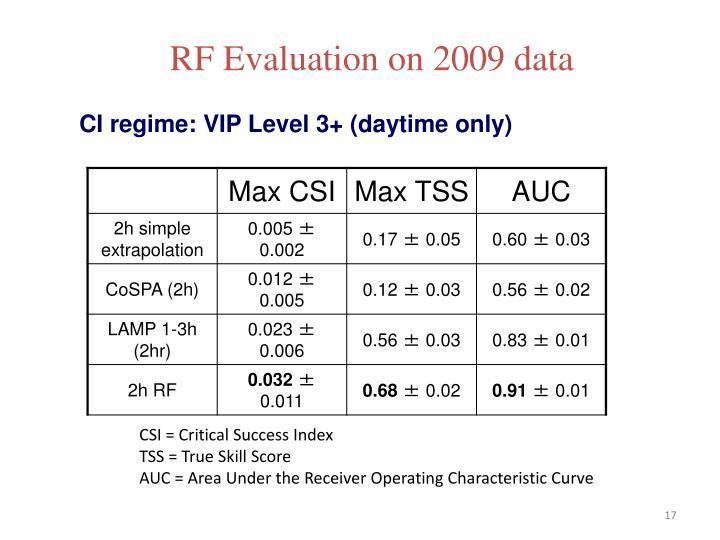 RF Evaluation on 2009 data