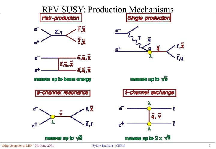 RPV SUSY: Production Mechanisms