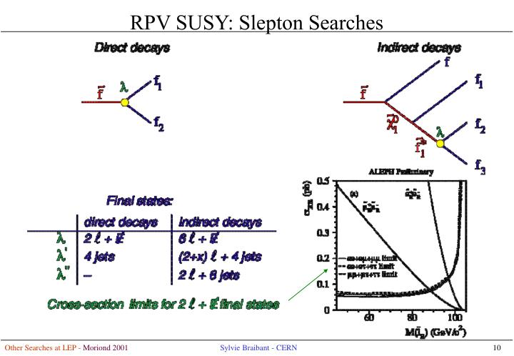 RPV SUSY: Slepton Searches
