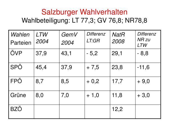 Salzburger Wahlverhalten