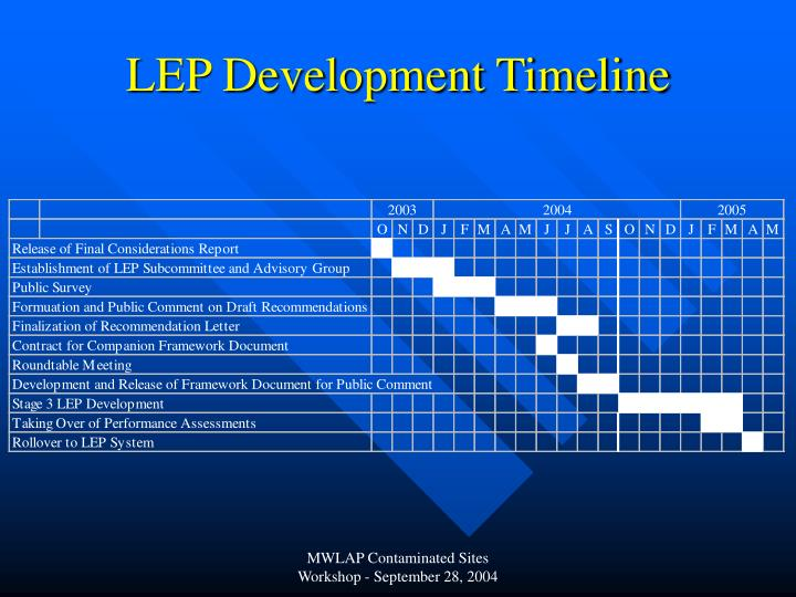 LEP Development Timeline