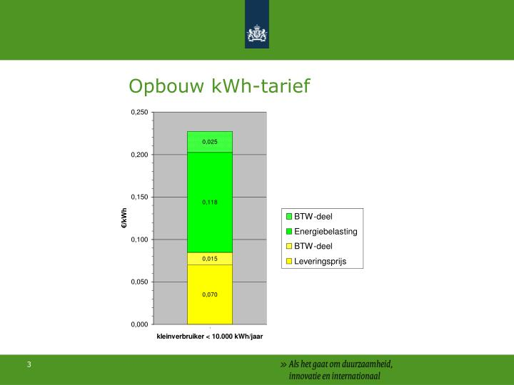 Opbouw kWh-tarief
