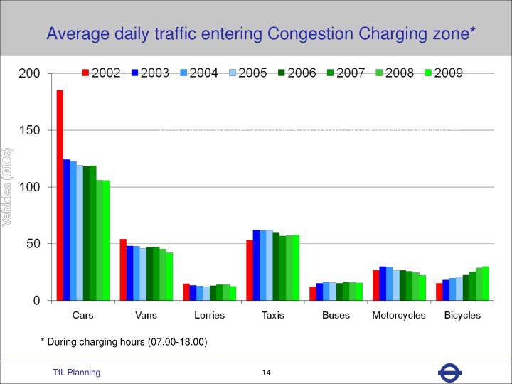 Average daily traffic entering Congestion Charging zone*