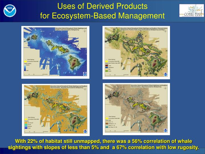 Uses of Derived Products