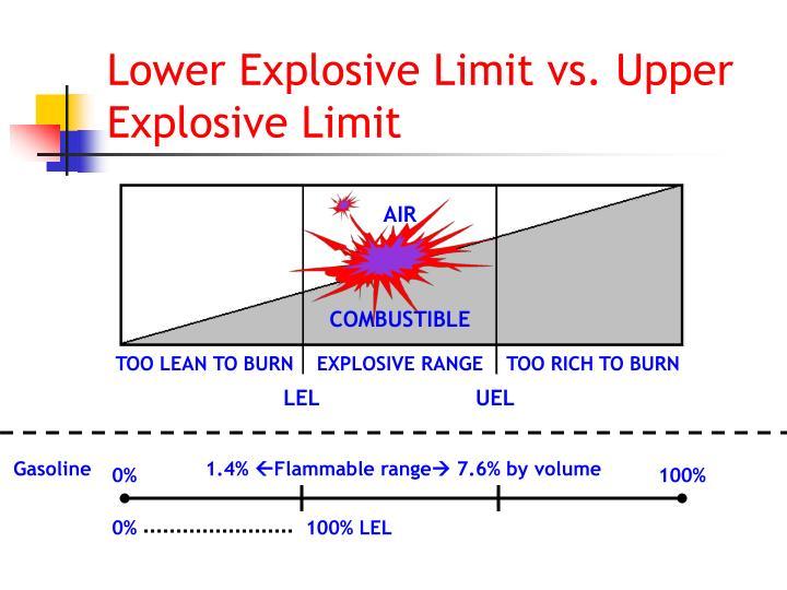 Lower Explosive Limit vs. Upper Explosive Limit