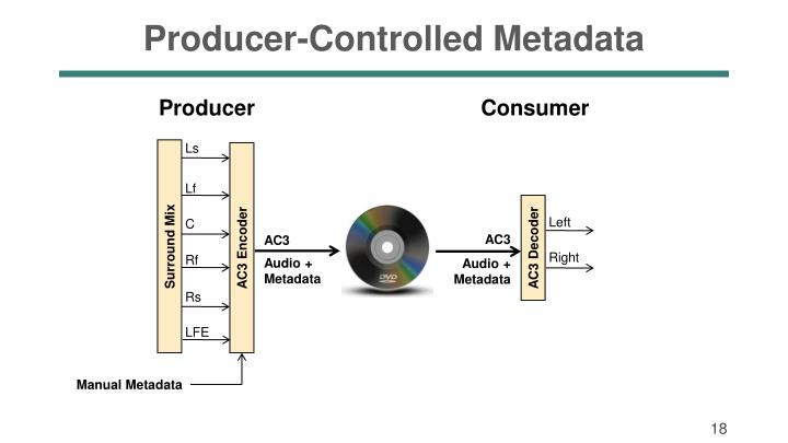 Producer-Controlled Metadata