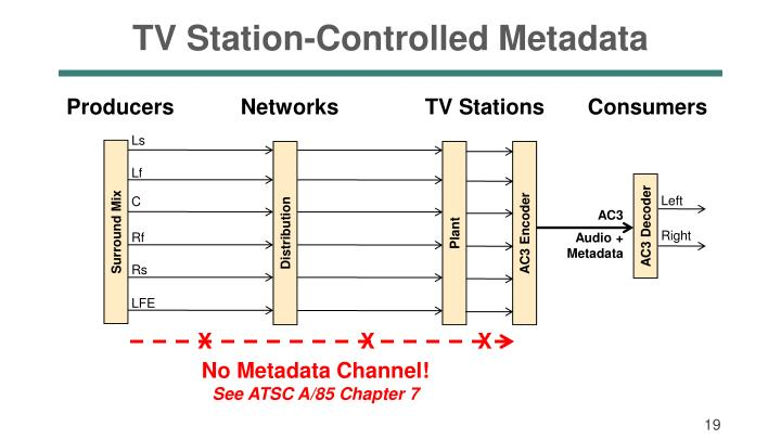 TV Station-Controlled Metadata