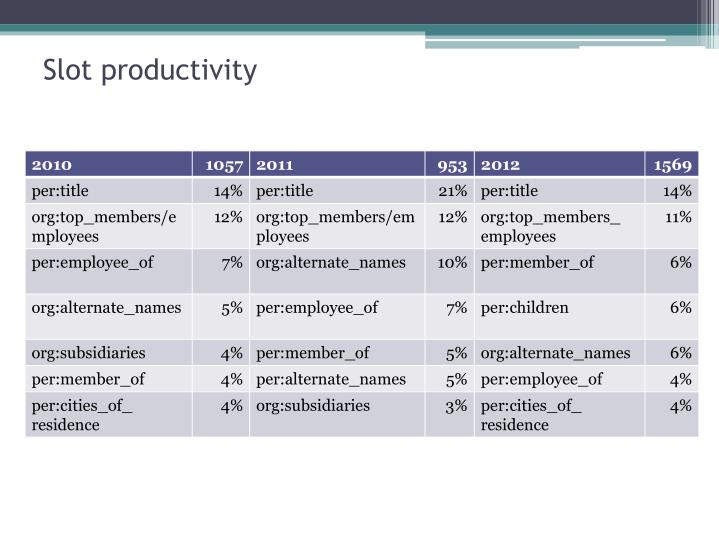 Slot productivity