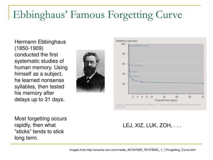 Ebbinghaus' Famous Forgetting Curve