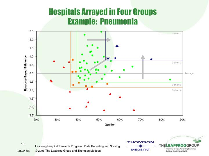 Hospitals Arrayed in Four Groups