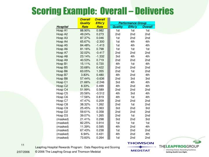 Scoring Example:  Overall – Deliveries