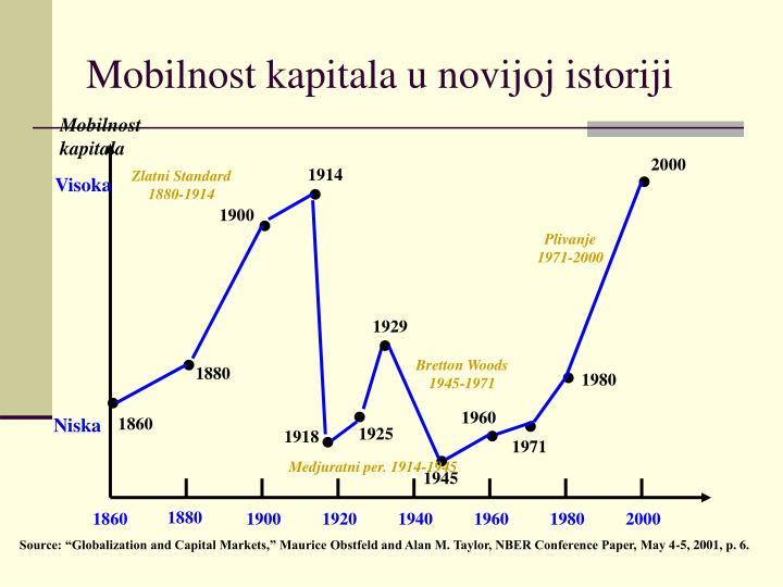 Mobilnost kapitala