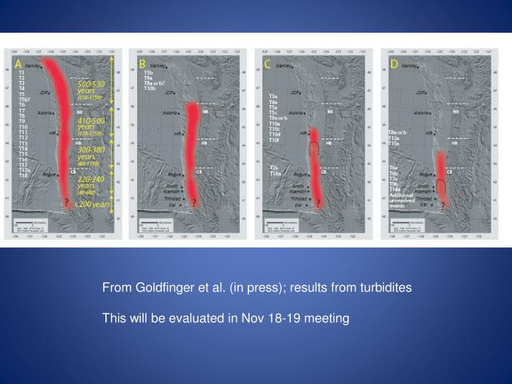 From Goldfinger et al. (in press); results from turbidites