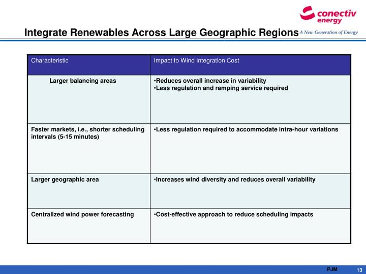Integrate Renewables Across Large Geographic Regions