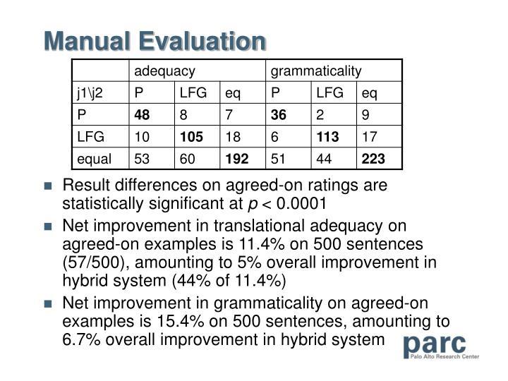 Manual Evaluation