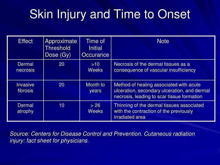 Skin Injury and Time to Onset