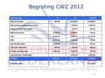 begroting cwz 2012