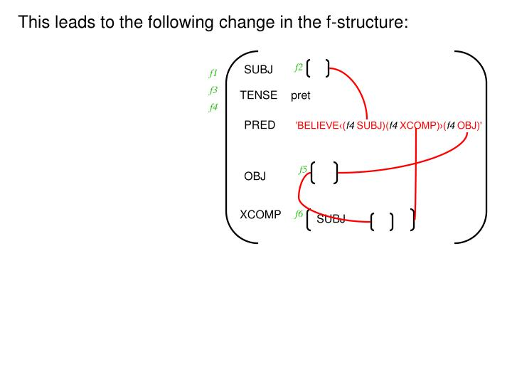 This leads to the following change in the f-structure: