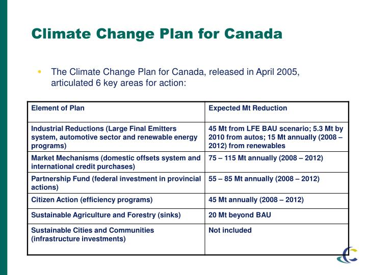 Climate Change Plan for Canada