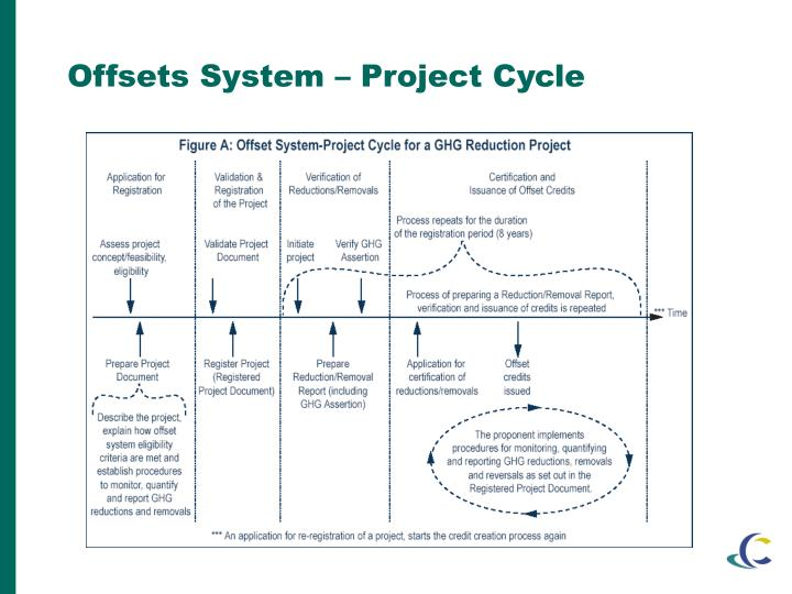 Offsets System – Project Cycle