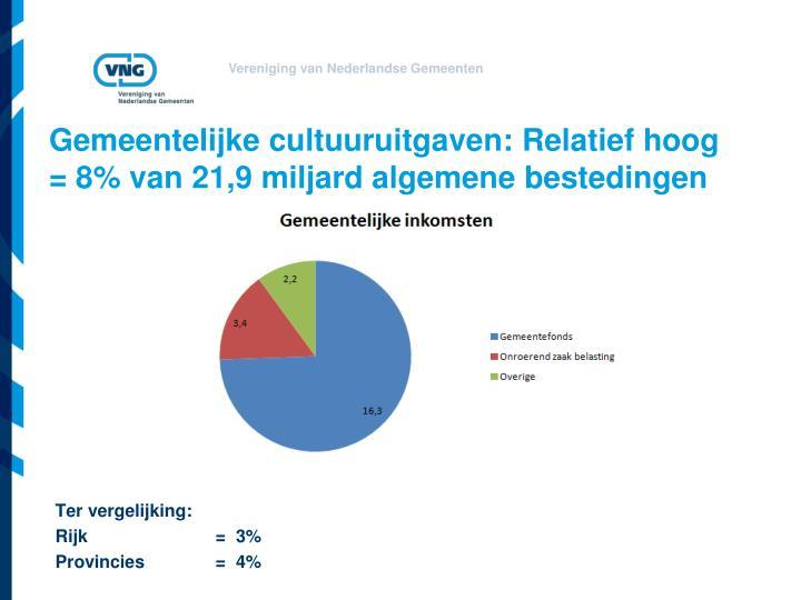 Gemeentelijke cultuuruitgaven: Relatief hoog