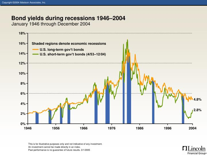Bond yields during recessions 1946–2004