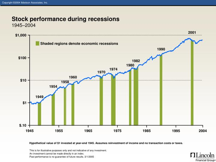 Stock performance during recessions