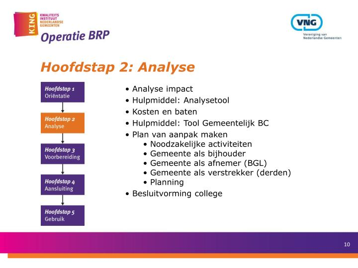 Hoofdstap 2: Analyse