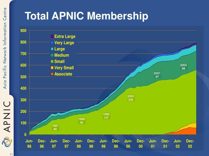 Total APNIC Membership