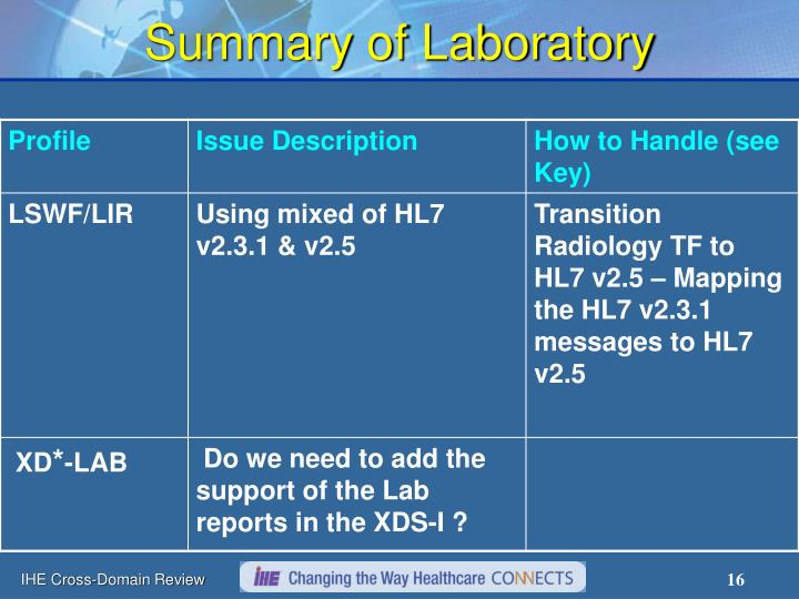 Summary of Laboratory