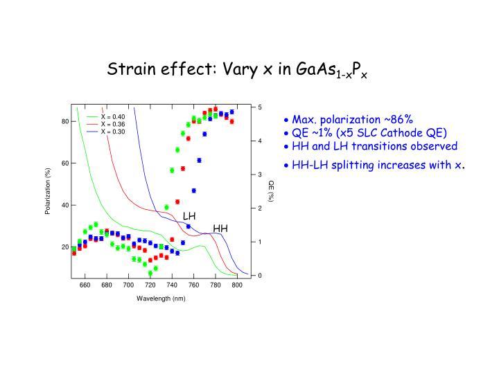 Strain effect: