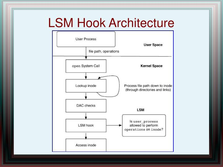 LSM Hook Architecture