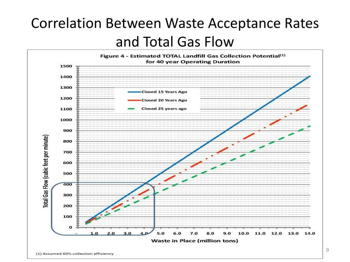 Correlation Between Waste Acceptance Rates and Total Gas Flow