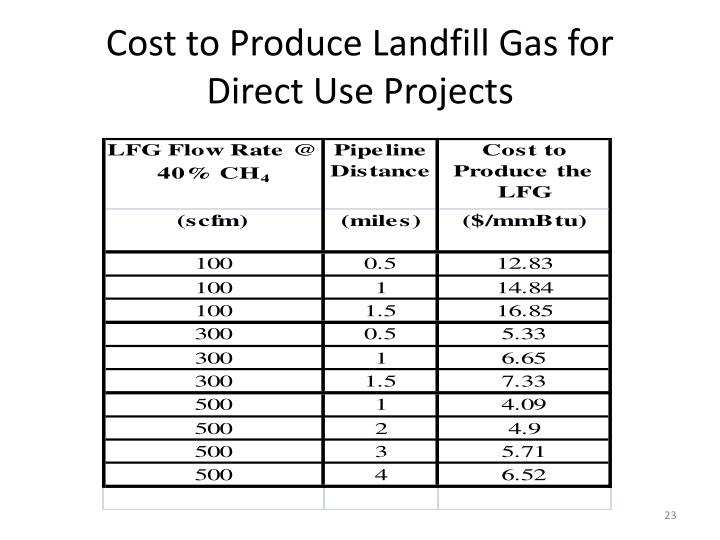 Cost to Produce Landfill Gas for Direct Use Projects