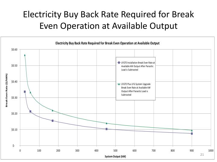 Electricity Buy Back Rate Required for Break Even Operation at Available Output
