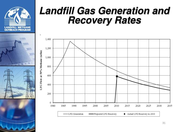 Landfill Gas Generation and Recovery Rates