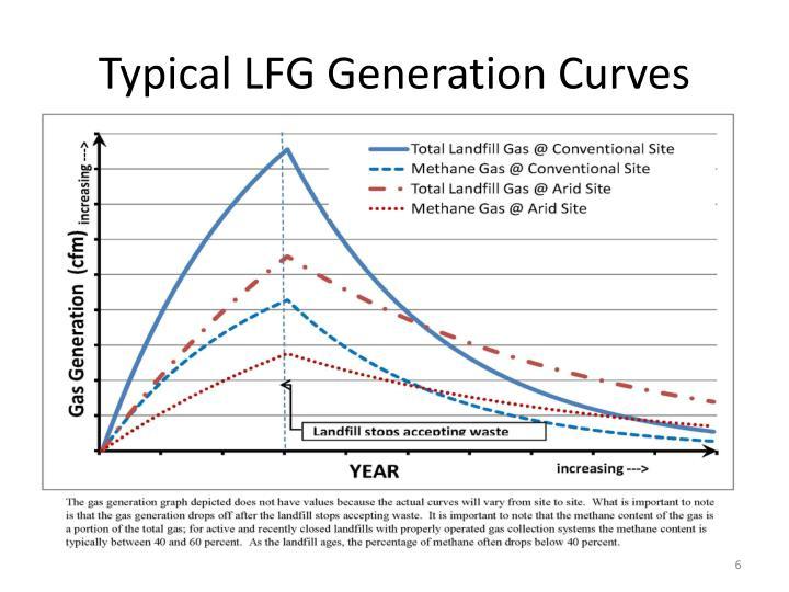 Typical LFG Generation Curves