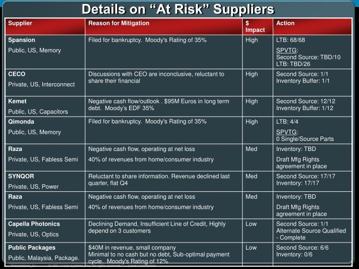 """Details on """"At Risk"""" Suppliers"""
