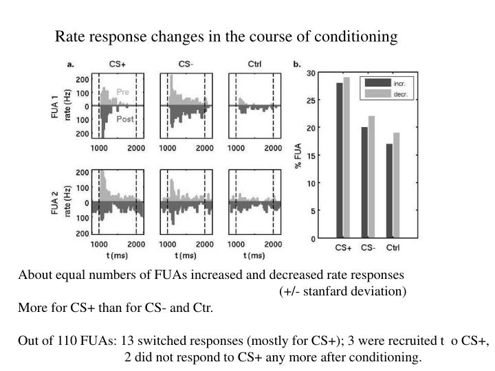 Rate response changes in the course of conditioning