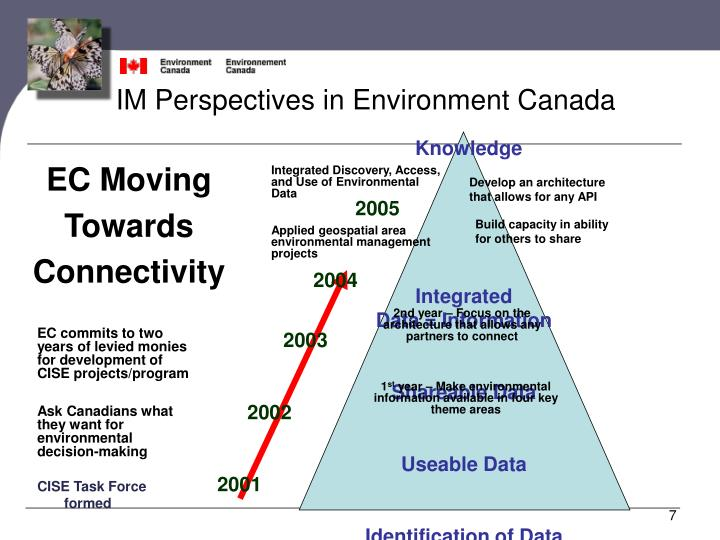 IM Perspectives in Environment Canada
