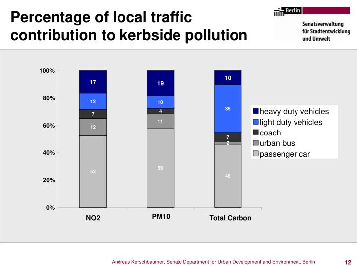 Percentage of local traffic contribution to kerbside pollution