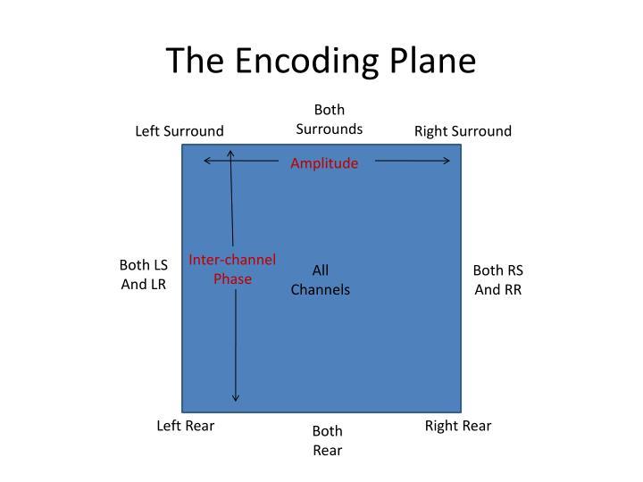 The Encoding Plane