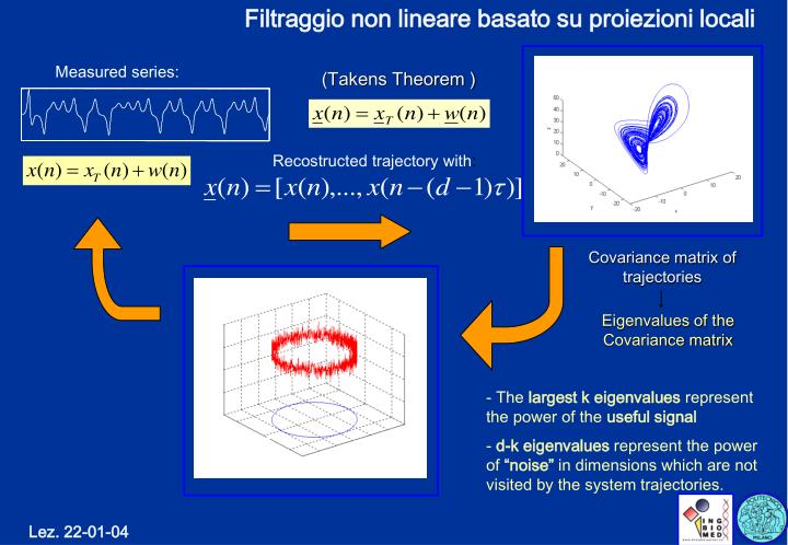 Filtraggio non lineare basato su proiezioni locali