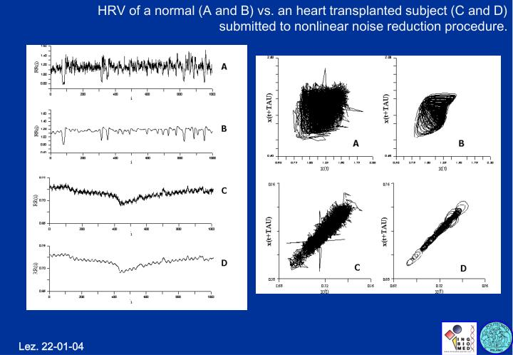 HRV of a normal (A and B) vs. an heart transplanted subject (C and D) submitted to nonlinear noise reduction procedure.