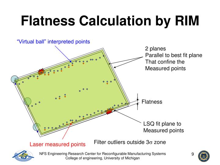 Flatness Calculation by RIM