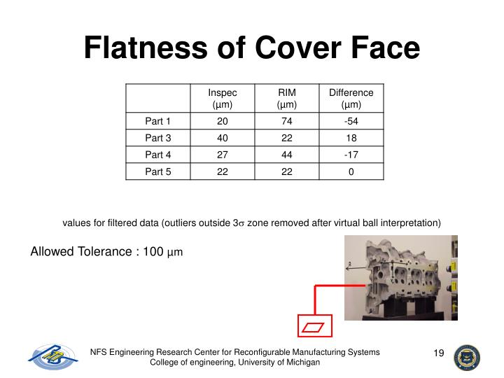 Flatness of Cover Face
