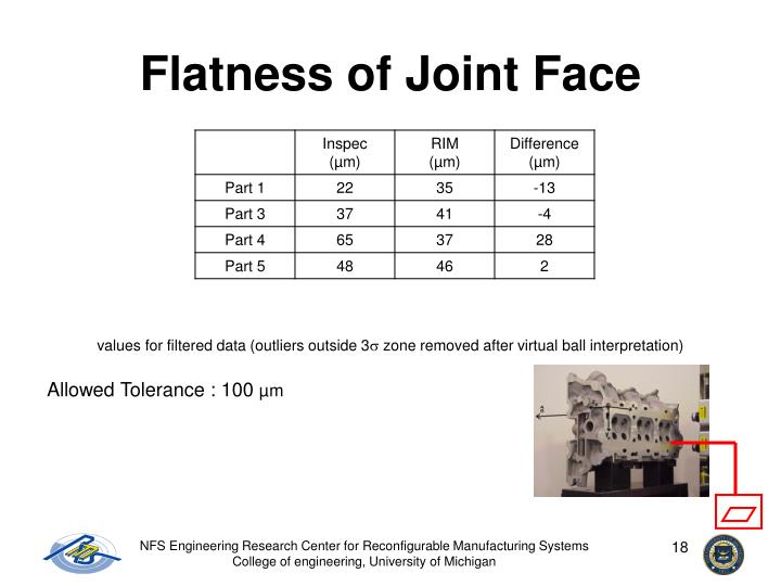 Flatness of Joint Face